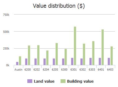 Value distribution ($) of Rain Creek Parkway, Austin, TX: 6200, 6202, 6204, 6205, 6300, 6301, 6302, 6303, 6401, 6403