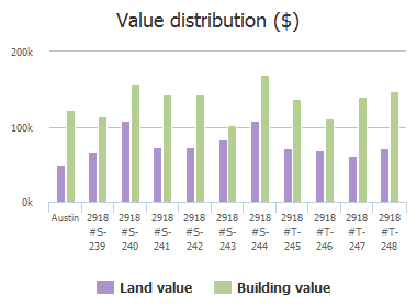 Value distribution ($) of Ranch Rd 620, Austin, TX: 2918 #S-239, 2918 #S-240, 2918 #S-241, 2918 #S-242, 2918 #S-243, 2918 #S-244, 2918 #T-245, 2918 #T-246, 2918 #T-247, 2918 #T-248