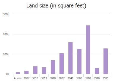 Land size (in square feet) of Ranch Rd 620, Austin, TX: 3807, 3810, 3813, 3818, 3827, 3841, 3900, 3908, 3910, 3911