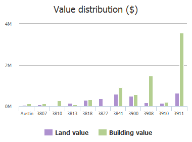 Value distribution ($) of Ranch Rd 620, Austin, TX: 3807, 3810, 3813, 3818, 3827, 3841, 3900, 3908, 3910, 3911