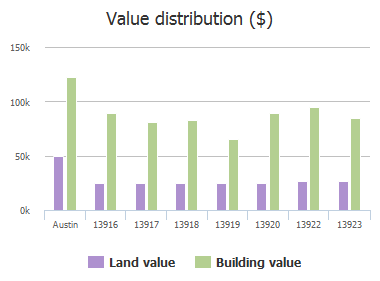 Value distribution ($) of Randalstone Drive, Austin, TX: 13916, 13917, 13918, 13919, 13920, 13922, 13923