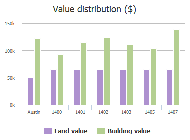 Value distribution ($) of Randy Circle, Austin, TX: 1400, 1401, 1402, 1403, 1405, 1407