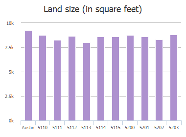 Land size (in square feet) of Ravensdale Lane, Austin, TX: 5110, 5111, 5112, 5113, 5114, 5115, 5200, 5201, 5202, 5203