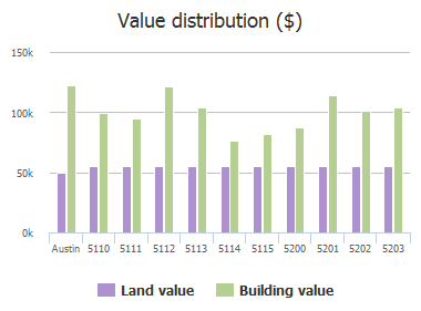 Value distribution ($) of Ravensdale Lane, Austin, TX: 5110, 5111, 5112, 5113, 5114, 5115, 5200, 5201, 5202, 5203
