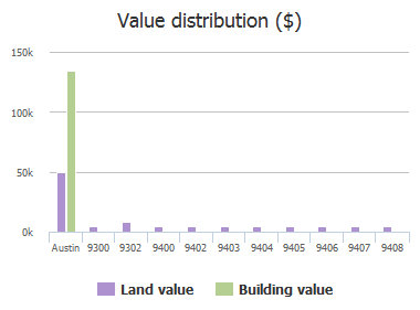 Value distribution ($) of Red River Cove, Austin, TX: 9300, 9302, 9400, 9402, 9403, 9404, 9405, 9406, 9407, 9408