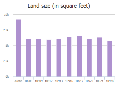 Land size (in square feet) of Reliance Creek Drive, Austin, TX: 10908, 10909, 10912, 10913, 10916, 10917, 10917, 10920, 10921, 10924