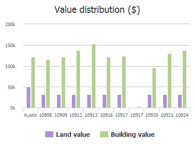 Value distribution ($) of Reliance Creek Drive, Austin, TX: 10908, 10909, 10912, 10913, 10916, 10917, 10917, 10920, 10921, 10924