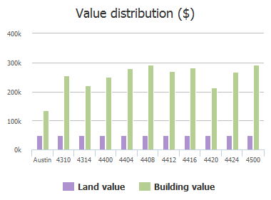 Value distribution ($) of Reynosa Drive, Austin, TX: 4310, 4314, 4400, 4404, 4408, 4412, 4416, 4420, 4424, 4500