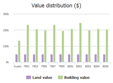 Value distribution ($) of Richard King Trail, Austin, TX: 7901, 7903, 7905, 7907, 7909, 8001, 8002, 8003, 8004, 8005