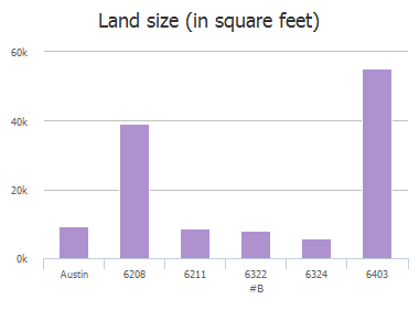 Land size (in square feet) of Richardson Lane, Austin, TX: 6208, 6211, 6322 #B, 6324, 6403