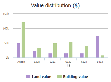 Value distribution ($) of Richardson Lane, Austin, TX: 6208, 6211, 6322, 6324, 6403