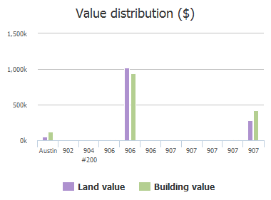 Value distribution ($) of Rio Grande Street, Austin, TX: 902, 904 #200, 906, 906, 906, 907, 907, 907, 907, 907