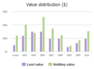 Value distribution ($) of Roberts Avenue, Austin, TX: 1603, 1604, 1606, 1607, 1608, 1609, 1609, 1612