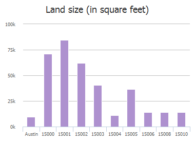 Land size (in square feet) of Robin Court, Austin, TX: 15000, 15001, 15002, 15003, 15004, 15005, 15006, 15008, 15010