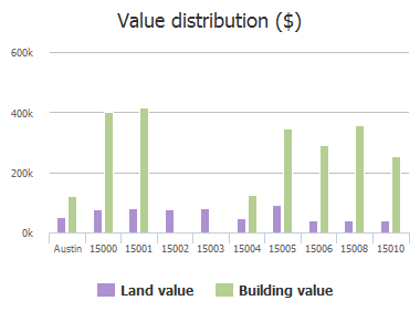 Value distribution ($) of Robin Court, Austin, TX: 15000, 15001, 15002, 15003, 15004, 15005, 15006, 15008, 15010