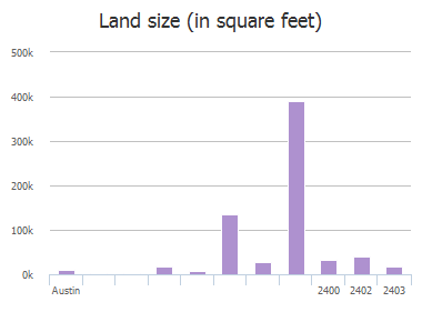 Land size (in square feet) of Rollingwood Drive, Austin, TX: 2400, 2402, 2403