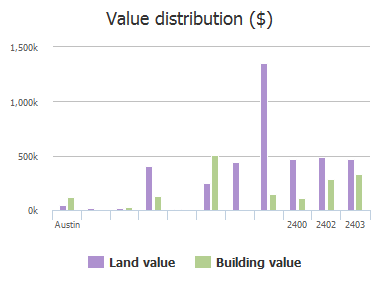 Value distribution ($) of Rollingwood Drive, Austin, TX: 2400, 2402, 2403