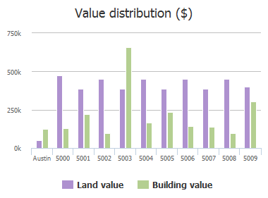 Value distribution ($) of Rollingwood Drive, Austin, TX: 5000, 5001, 5002, 5003, 5004, 5005, 5006, 5007, 5008, 5009