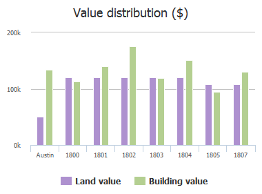 Value distribution ($) of Romford Drive, Austin, TX: 1800, 1801, 1802, 1803, 1804, 1805, 1807