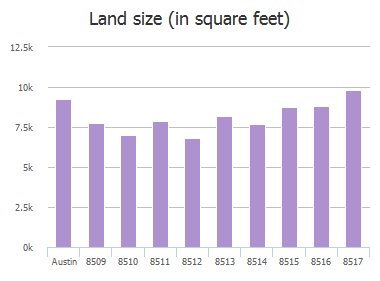 Land size (in square feet) of Romney Road, Austin, TX: 8509, 8510, 8511, 8512, 8513, 8514, 8515, 8516, 8517