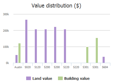 Value distribution ($) of Ross Road, Austin, TX: 5020, 5120, 5200, 5200, 5220, 5220, 5301, 5301, 5301, 5604