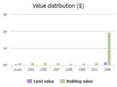 Value distribution ($) of Rundberg Lane, Austin, TX: 1303, 1305, 1307, 1309, 1309, 1311, 1400, 1401, 1401, 1401