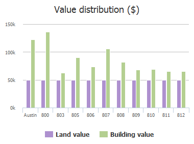 Value distribution ($) of Sahara Avenue, Austin, TX: 800, 803, 805, 806, 807, 808, 809, 810, 811, 812