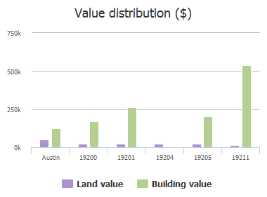 Value distribution ($) of Saint Raguel Road, Austin, TX: 19200, 19201, 19204, 19205, 19211