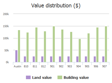 Value distribution ($) of Salem Lane, Austin, TX: 810, 811, 812, 901, 902, 903, 904, 905, 906, 907