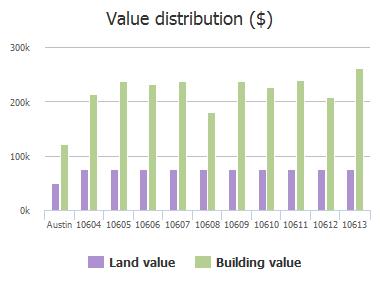 Value distribution ($) of Sans Souci Place, Austin, TX: 10604, 10605, 10606, 10607, 10608, 10609, 10610, 10611, 10612, 10613
