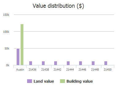 Value distribution ($) of Santa Rosa Avenue, Austin, TX: 21436, 21438, 21442, 21444, 21446, 21448, 21450