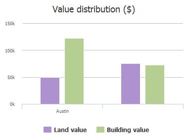 Value distribution ($) of Schmid Road, Austin, TX
