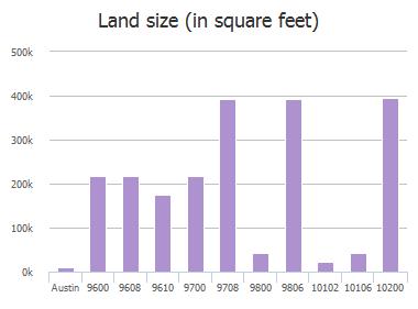 Land size (in square feet) of Schmidt Lane, Austin, TX: 9600, 9608, 9610, 9700, 9708, 9800, 9806, 10102, 10106, 10200
