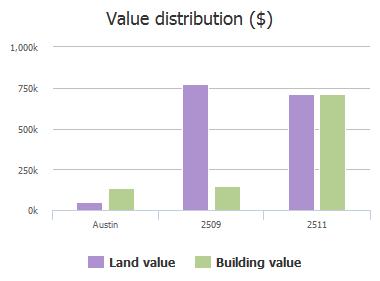Value distribution ($) of Schulle Avenue, Austin, TX: 2509, 2511