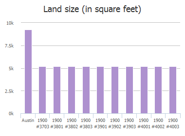 Land size (in square feet) of Scofield Ridge Parkway, Austin, TX: 1900, 1900, 1900, 1900, 1900, 1900, 1900, 1900, 1900, 1900