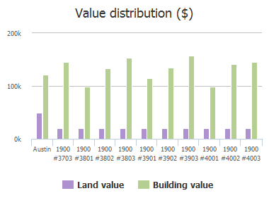 Value distribution ($) of Scofield Ridge Parkway, Austin, TX: 1900 #3703, 1900 #3801, 1900 #3802, 1900 #3803, 1900 #3901, 1900 #3902, 1900 #3903, 1900 #4001, 1900 #4002, 1900 #4003