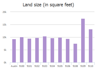 Land size (in square feet) of Scottish Pastures Cove, Austin, TX: 9100, 9101, 9102, 9103, 9104, 9105, 9106, 9108, 9109, 9110