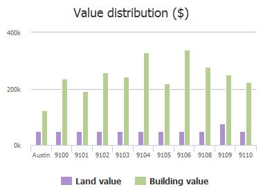 Value distribution ($) of Scottish Pastures Cove, Austin, TX: 9100, 9101, 9102, 9103, 9104, 9105, 9106, 9108, 9109, 9110