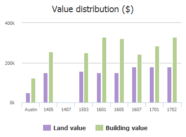 Value distribution ($) of Scottish Woods Trail, Austin, TX: 1405, 1407, 1503, 1601, 1605, 1607, 1701, 1702