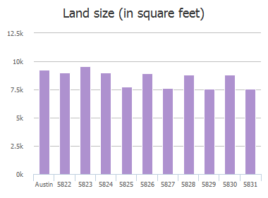 Land size (in square feet) of Secrest Drive, Austin, TX: 5822, 5823, 5824, 5825, 5826, 5827, 5828, 5829, 5830, 5831