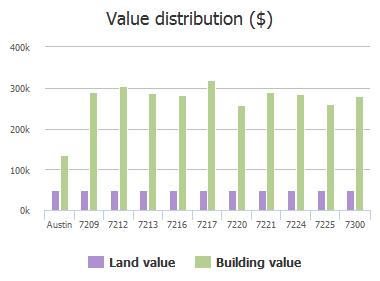 Value distribution ($) of Seneca Falls Loop, Austin, TX: 7209, 7212, 7213, 7216, 7217, 7220, 7221, 7224, 7225, 7300