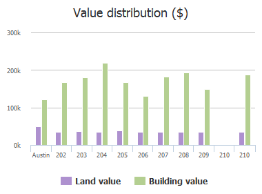 Value distribution ($) of Settlers Valley Drive, Austin, TX: 202, 203, 204, 205, 206, 207, 208, 209, 210, 210