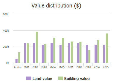 Value distribution ($) of Shadyrock Drive, Austin, TX: 7601, 7602, 7603, 7604, 7605, 7701, 7702, 7703, 7704, 7705