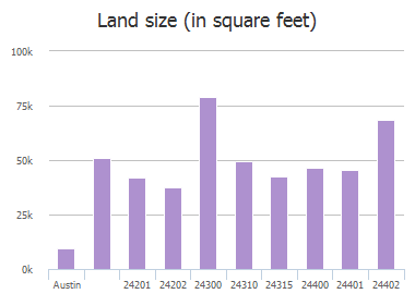 Land size (in square feet) of Sheep Hollow Trail, Austin, TX: 24201, 24202, 24300, 24310, 24315, 24400, 24401, 24401, 24402, 24407