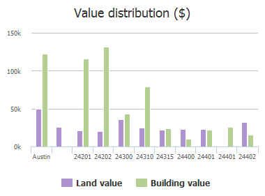 Value distribution ($) of Sheep Hollow Trail, Austin, TX: 24201, 24202, 24300, 24310, 24315, 24400, 24401, 24401, 24402