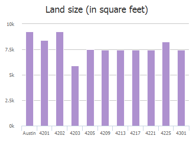 Land size (in square feet) of Shoal Creek Boulevard, Austin, TX: 4201, 4202, 4203, 4205, 4209, 4213, 4217, 4221, 4225, 4301