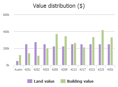 Value distribution ($) of Shoal Creek Boulevard, Austin, TX: 4201, 4202, 4203, 4205, 4209, 4213, 4217, 4221, 4225, 4301