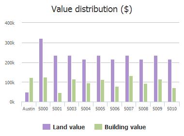 Value distribution ($) of Shoal Creek Boulevard, Austin, TX: 5509, 5510, 5511, 5603, 5605, 5607, 5611, 5613, 5615, 5617
