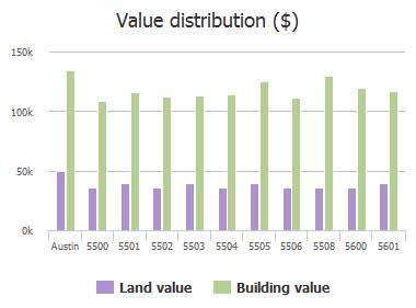 Value distribution ($) of Shreveport Drive, Austin, TX: 5500, 5501, 5502, 5503, 5504, 5505, 5506, 5508, 5600, 5601