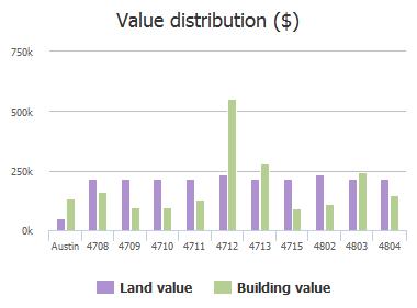 Value distribution ($) of Sinclair Avenue, Austin, TX: 4708, 4709, 4710, 4711, 4712, 4713, 4715, 4802, 4803, 4804